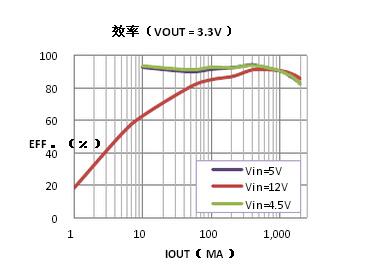 上海贝岭BL8091典型效率曲线