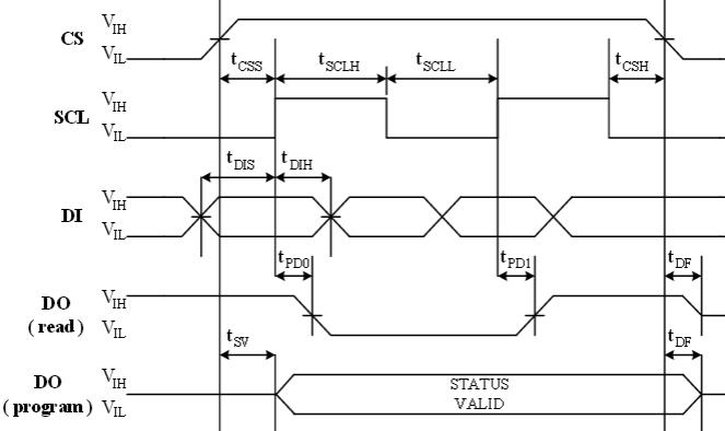 hk93c56同步数据时序图