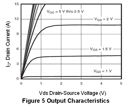 NCE2305典型效率曲线