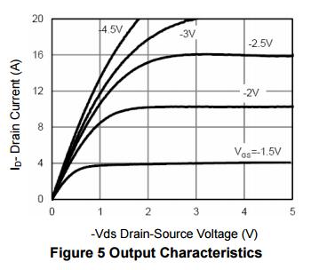 NCE2301D典型效率曲线