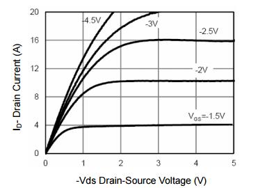 NCE2301B典型效率曲线
