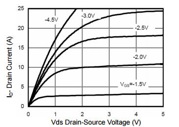 NCE2321典型效率曲线