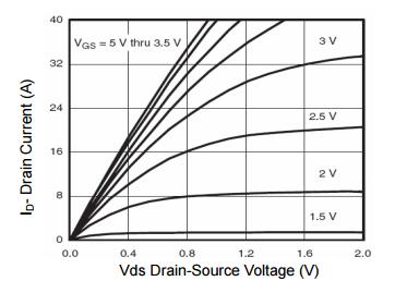 NCE20P09S典型效率曲线